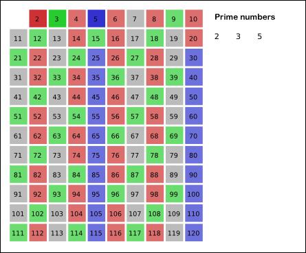 04-funkce/sieve3.png